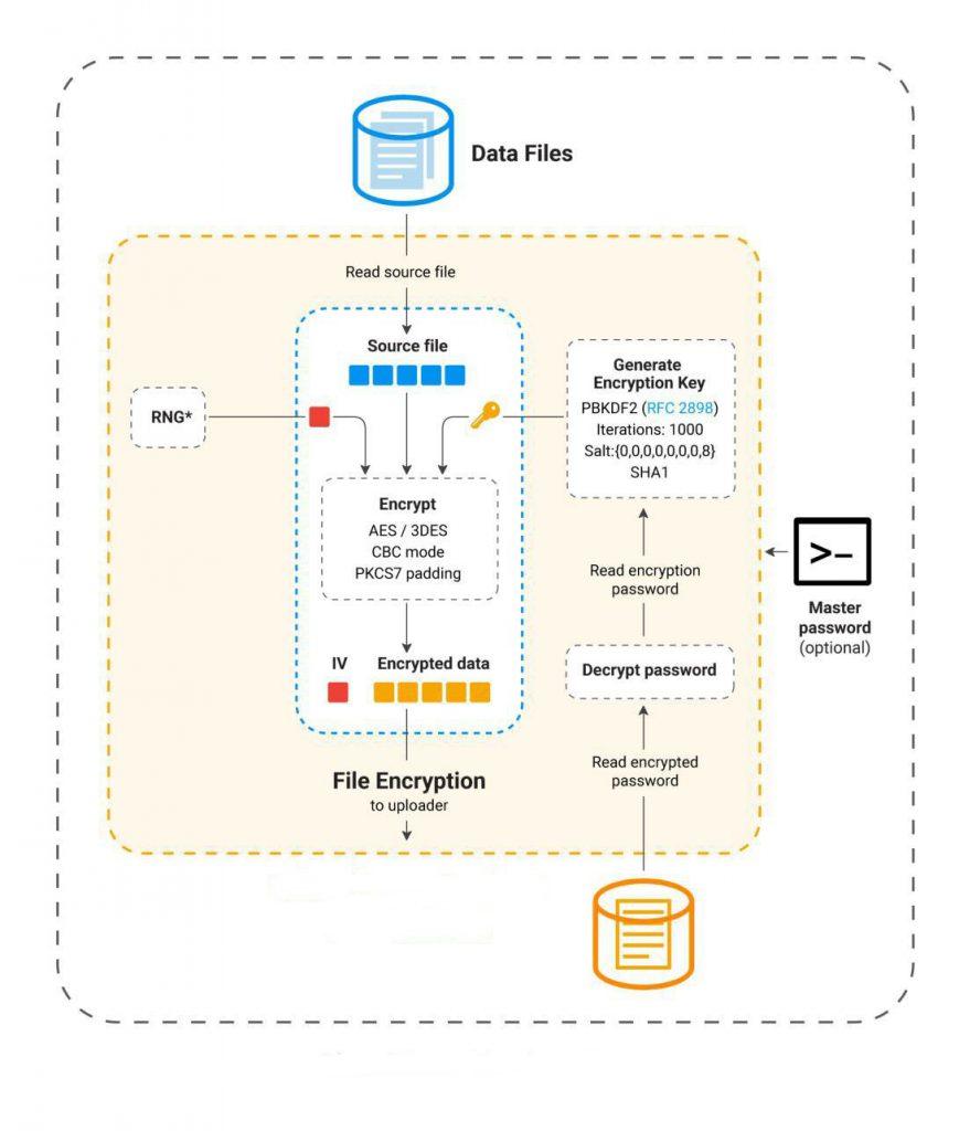 diagrama-flujo-datos